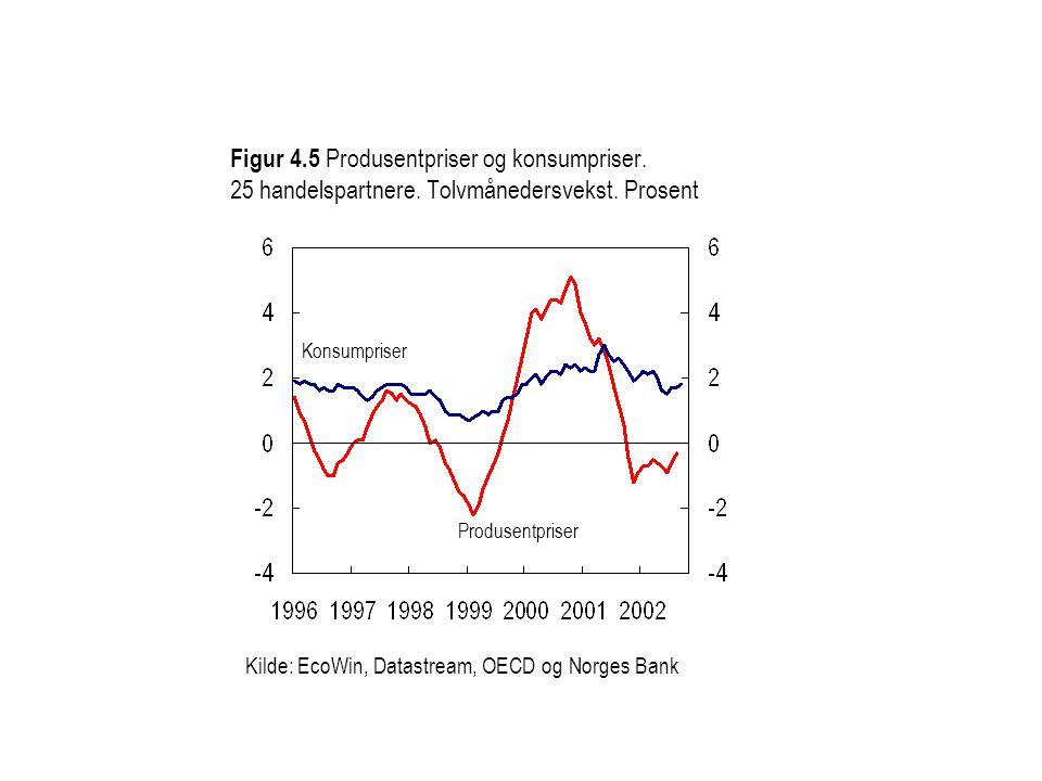 Figur 4. 5 Produsentpriser og konsumpriser. 25 handelspartnere