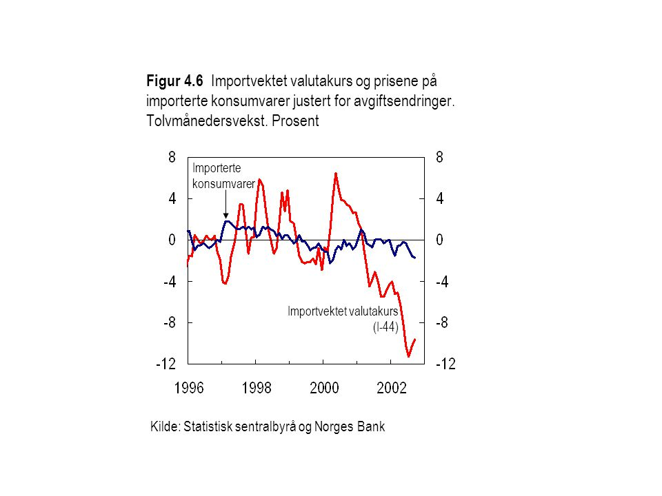Figur 4.6 Importvektet valutakurs og prisene på importerte konsumvarer justert for avgiftsendringer. Tolvmånedersvekst. Prosent