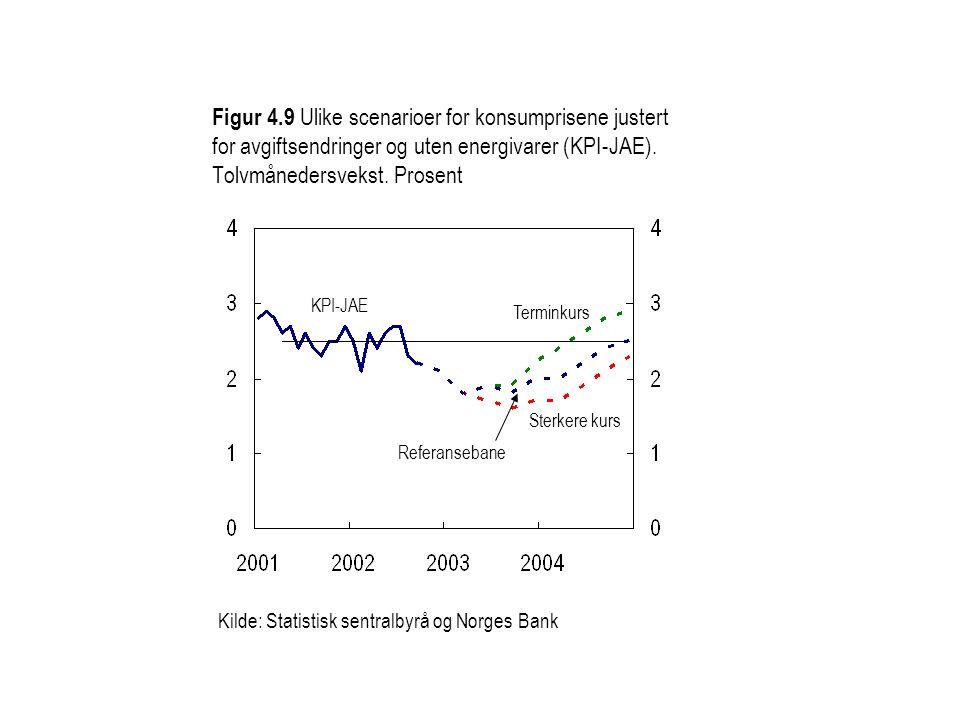 Figur 4.9 Ulike scenarioer for konsumprisene justert for avgiftsendringer og uten energivarer (KPI-JAE). Tolvmånedersvekst. Prosent