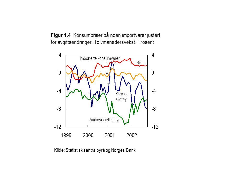 Figur 1.4 Konsumpriser på noen importvarer justert for avgiftsendringer. Tolvmånedersvekst. Prosent