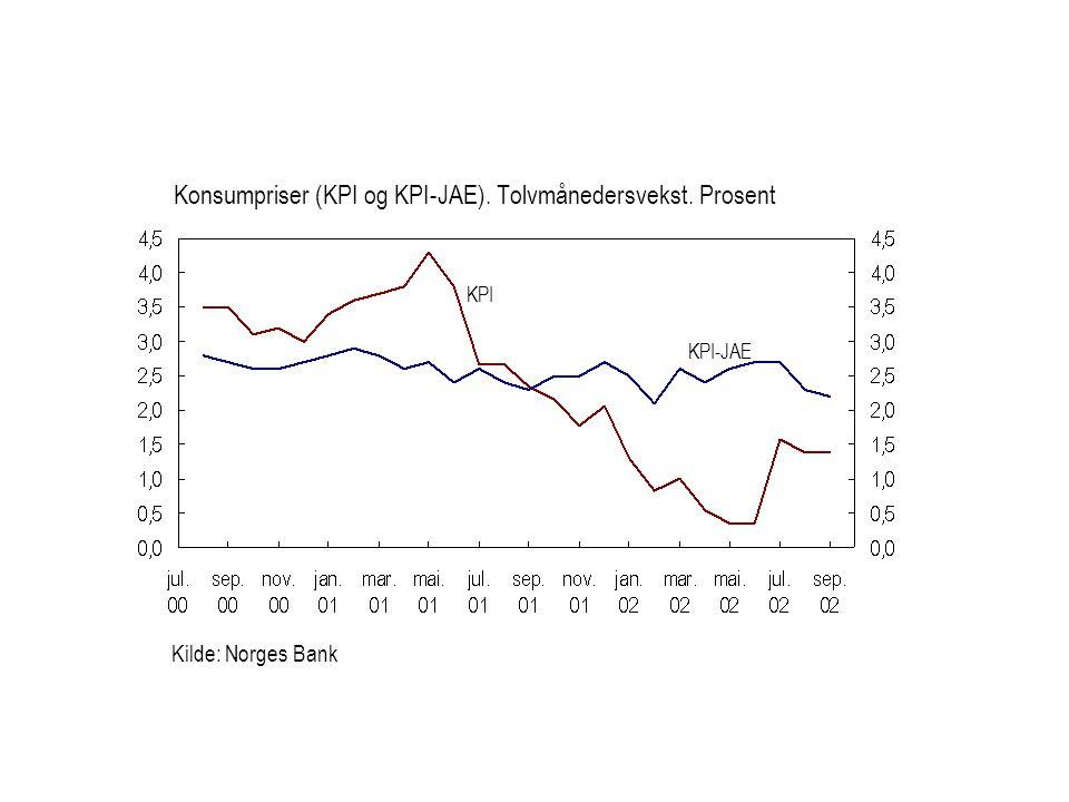 Konsumpriser (KPI og KPI-JAE). Tolvmånedersvekst. Prosent