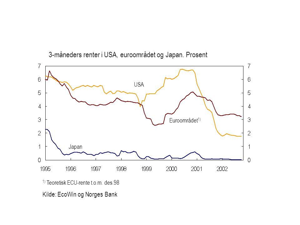 3-måneders renter i USA, euroområdet og Japan. Prosent