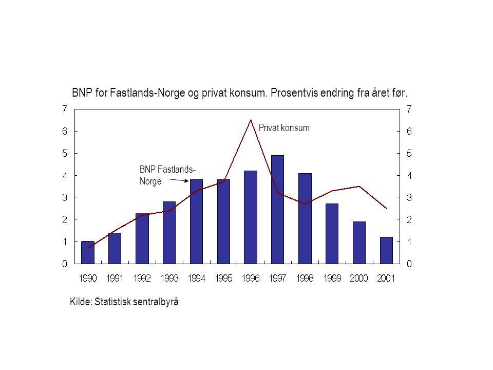 BNP for Fastlands-Norge og privat konsum