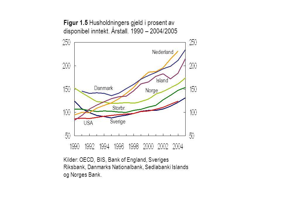 Figur 1.5 Husholdningers gjeld i prosent av