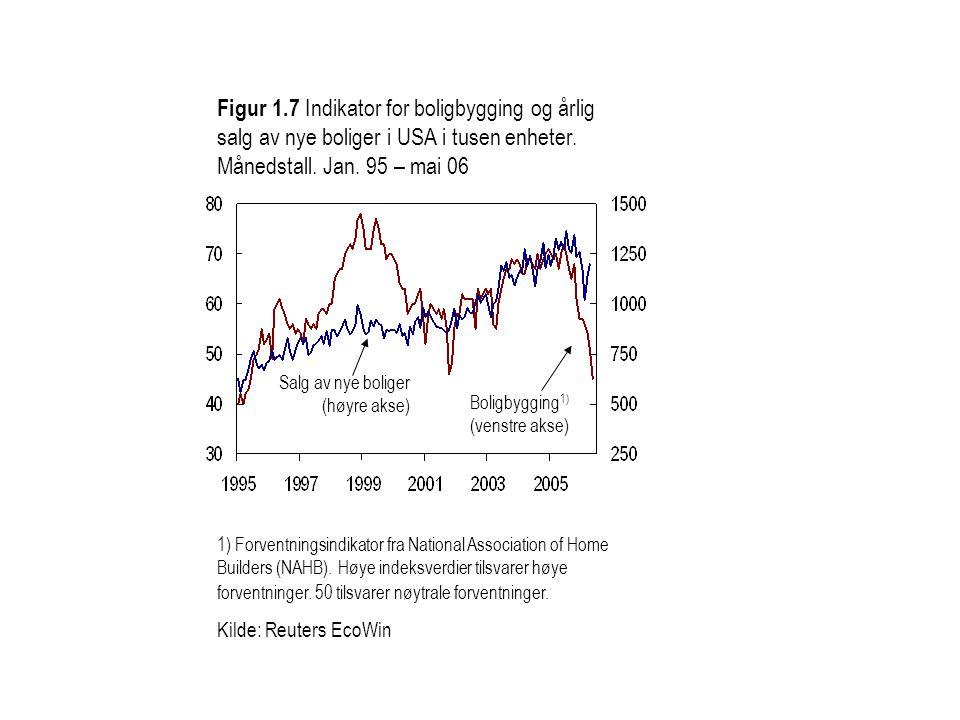Figur 1.7 Indikator for boligbygging og årlig salg av nye boliger i USA i tusen enheter. Månedstall. Jan. 95 – mai 06