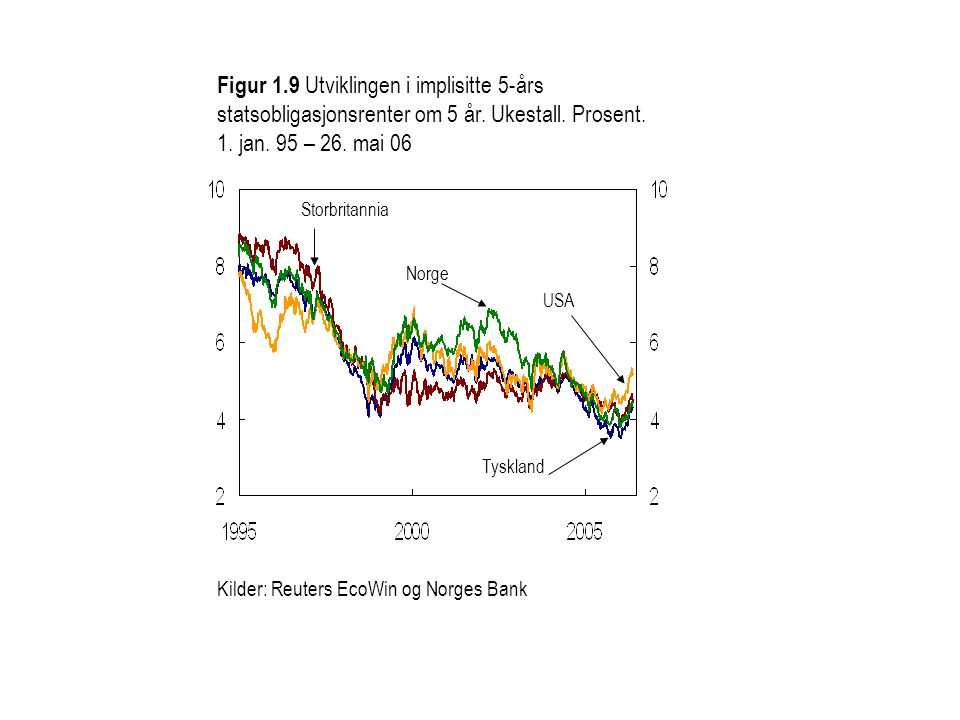 Figur 1.9 Utviklingen i implisitte 5-års statsobligasjonsrenter om 5 år. Ukestall. Prosent. 1. jan. 95 – 26. mai 06