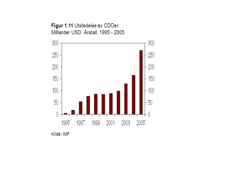 Figur 1.11 Utstedelse av CDOer. Milliarder USD. Årstall. 1995 - 2005