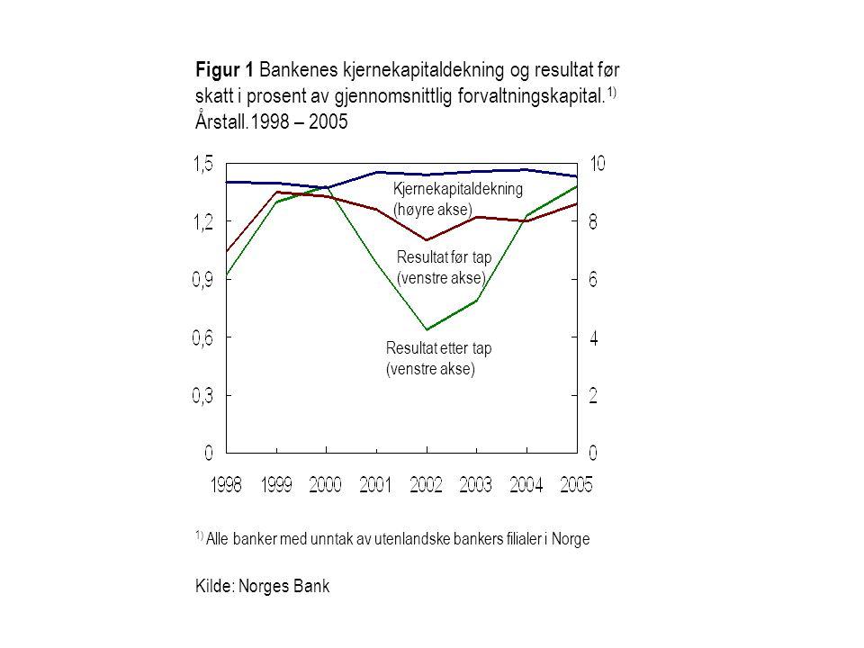 Figur 1 Bankenes kjernekapitaldekning og resultat før skatt i prosent av gjennomsnittlig forvaltningskapital.1)