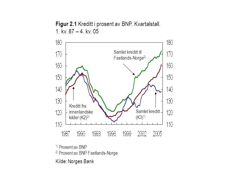 Figur 2. 1 Kreditt i prosent av BNP. Kvartalstall. 1. kv. 87 – 4. kv