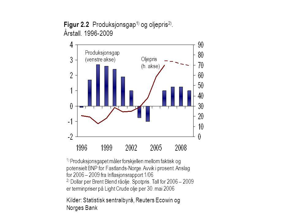 Figur 2.2 Produksjonsgap1) og oljepris2). Årstall. 1996-2009