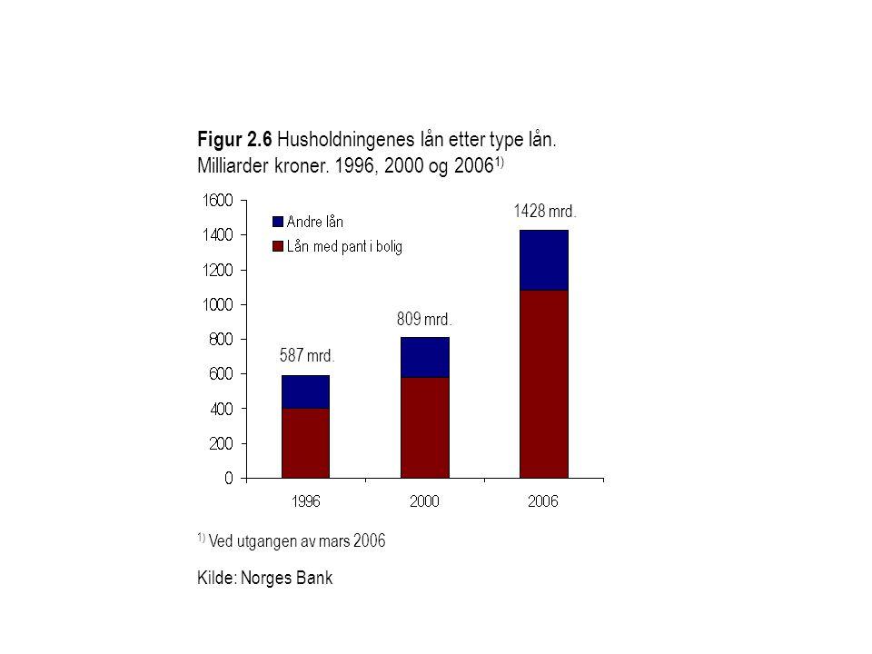 Figur 2. 6 Husholdningenes lån etter type lån. Milliarder kroner