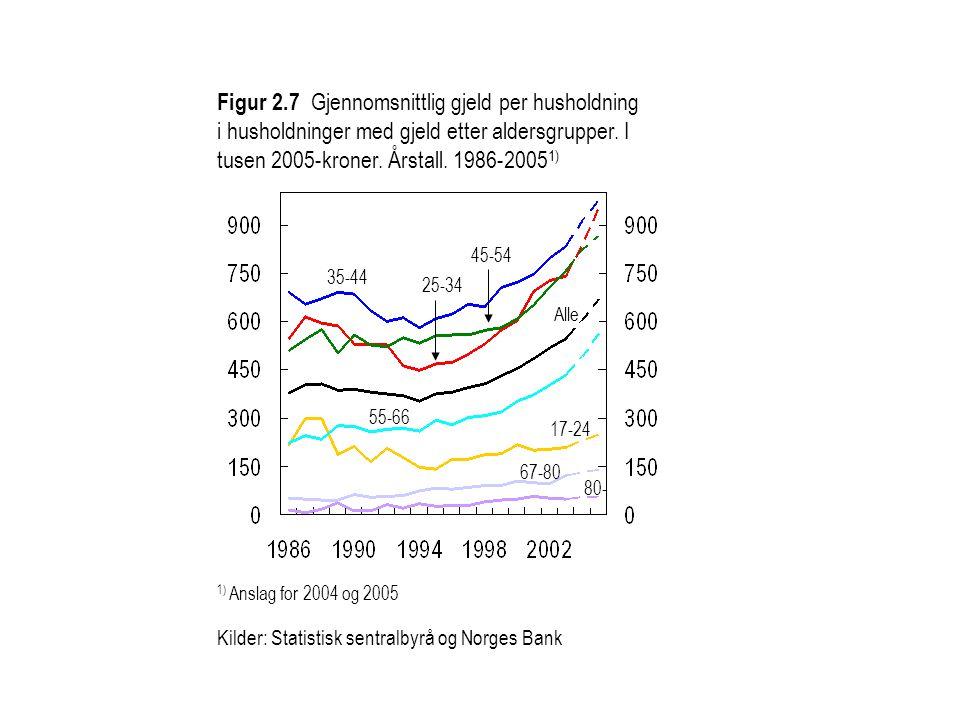 Figur 2.7 Gjennomsnittlig gjeld per husholdning i husholdninger med gjeld etter aldersgrupper. I tusen 2005-kroner. Årstall. 1986-20051)