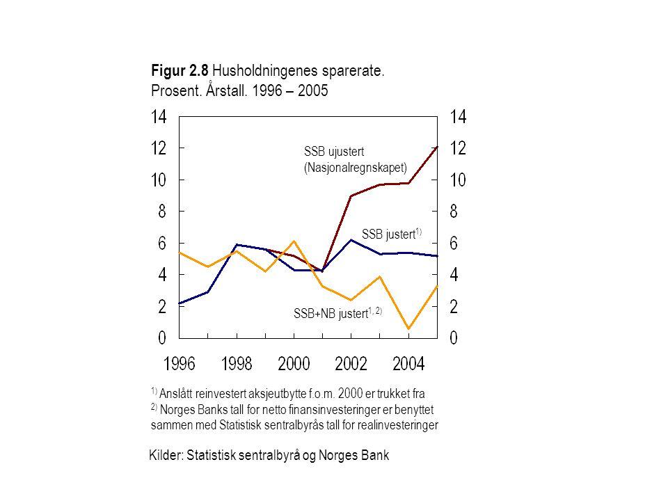 Figur 2.8 Husholdningenes sparerate. Prosent. Årstall. 1996 – 2005