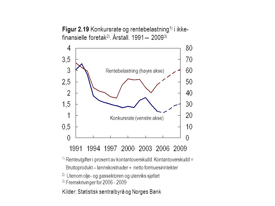 Figur 2.19 Konkursrate og rentebelastning1) i ikke-finansielle foretak2). Årstall. 1991― 20093)