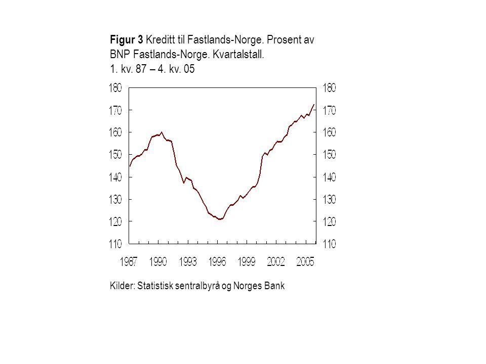 Figur 3 Kreditt til Fastlands-Norge. Prosent av BNP Fastlands-Norge