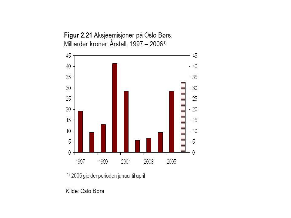Figur 2. 21 Aksjeemisjoner på Oslo Børs. Milliarder kroner. Årstall