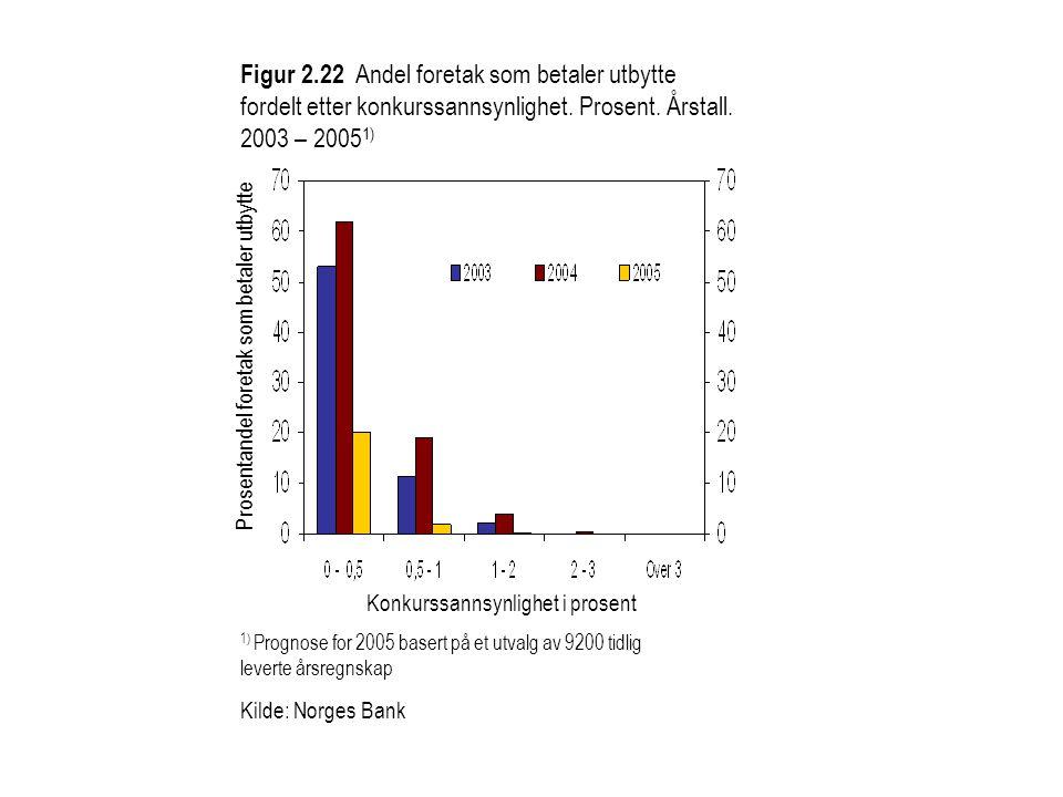 Figur 2.22 Andel foretak som betaler utbytte fordelt etter konkurssannsynlighet. Prosent. Årstall. 2003 – 20051)