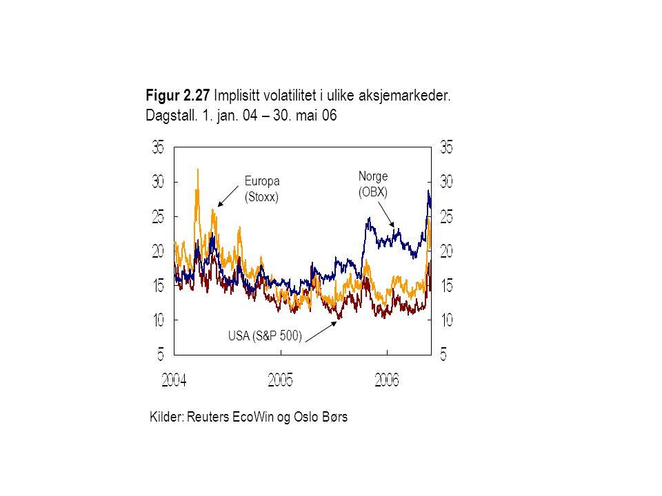 Figur 2. 27 Implisitt volatilitet i ulike aksjemarkeder. Dagstall. 1
