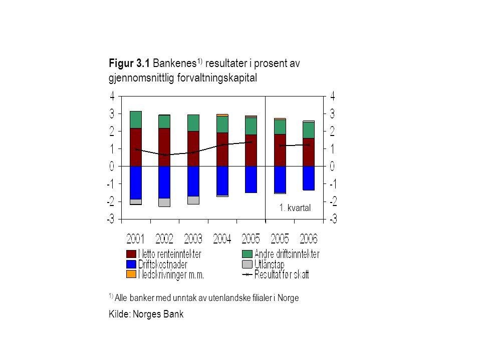 Figur 3.1 Bankenes1) resultater i prosent av gjennomsnittlig forvaltningskapital