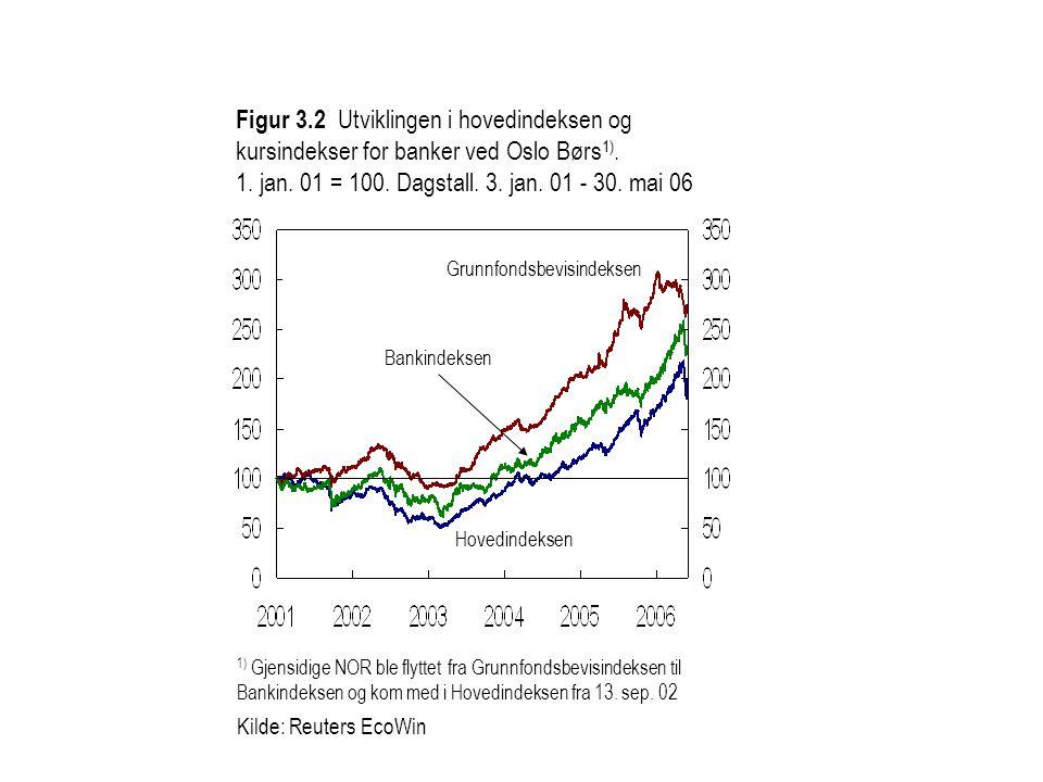 Figur 3.2 Utviklingen i hovedindeksen og kursindekser for banker ved Oslo Børs1). 1. jan. 01 = 100. Dagstall. 3. jan. 01 - 30. mai 06