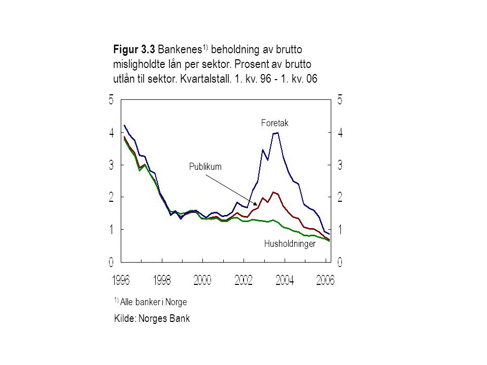 Figur 3. 3 Bankenes1) beholdning av brutto misligholdte lån per sektor