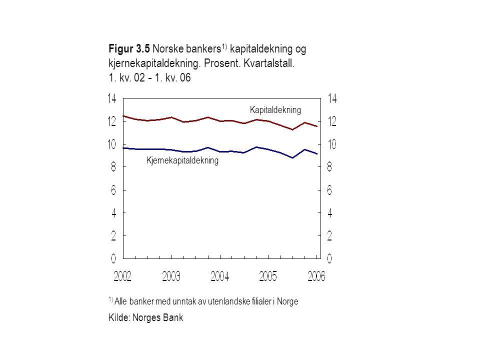 Figur 3. 5 Norske bankers1) kapitaldekning og kjernekapitaldekning