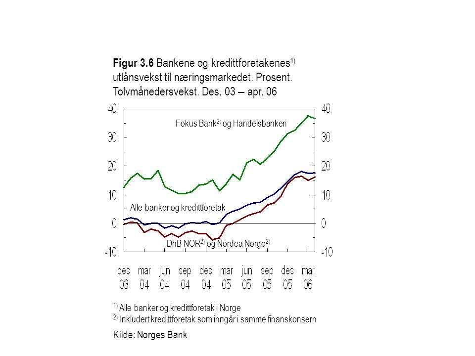Figur 3.6 Bankene og kredittforetakenes1) utlånsvekst til næringsmarkedet. Prosent. Tolvmånedersvekst. Des. 03 – apr. 06