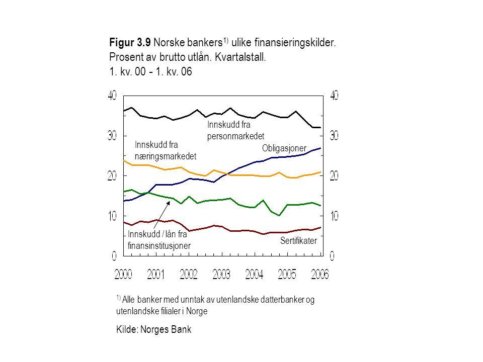 Figur 3. 9 Norske bankers1) ulike finansieringskilder
