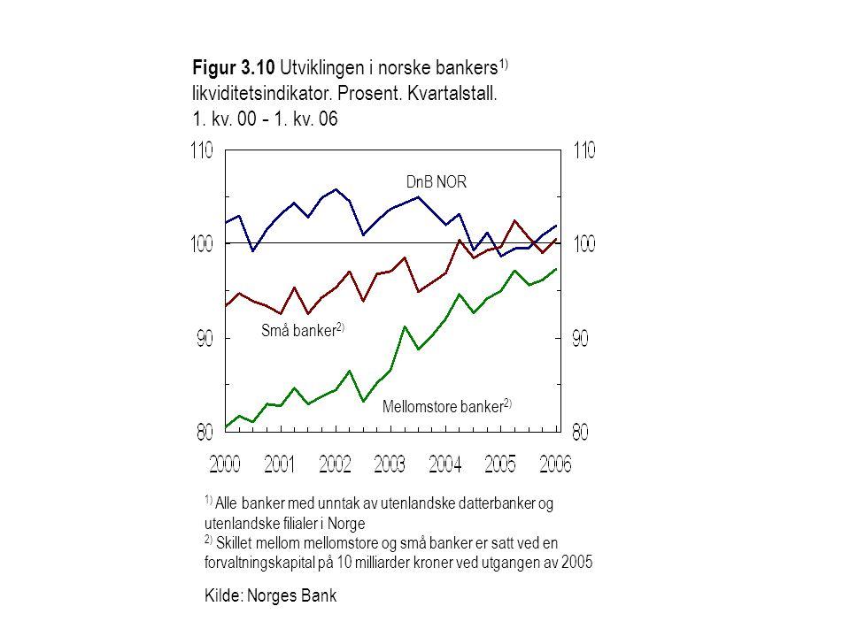 Figur 3. 10 Utviklingen i norske bankers1) likviditetsindikator
