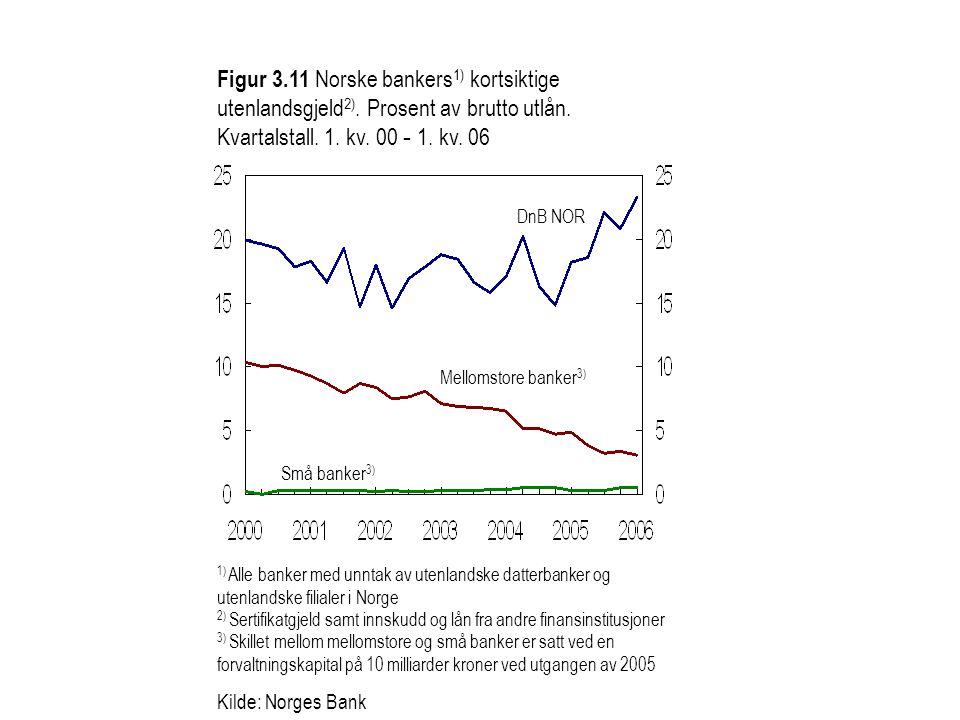 Figur 3. 11 Norske bankers1) kortsiktige utenlandsgjeld2)