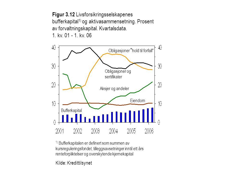 Figur 3.12 Livsforsikringsselskapenes bufferkapital1) og aktivasammensetning. Prosent av forvaltningskapital. Kvartalsdata. 1. kv. 01 - 1. kv. 06