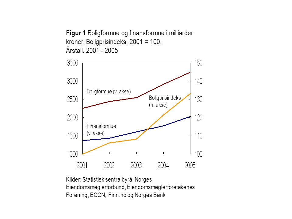 Figur 1 Boligformue og finansformue i milliarder kroner