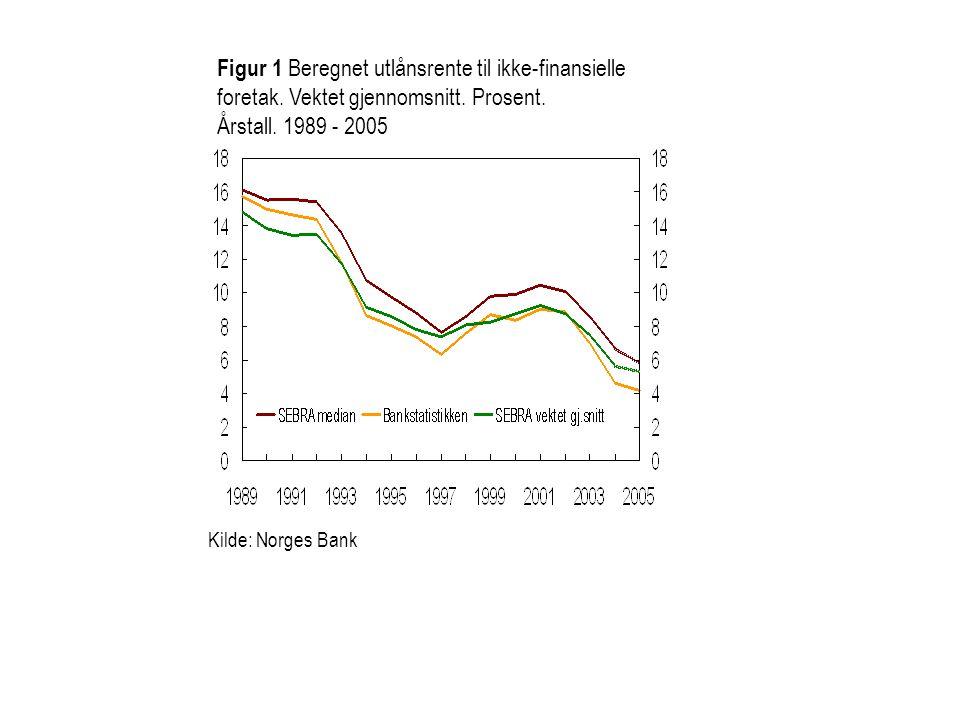 Figur 1 Beregnet utlånsrente til ikke-finansielle foretak