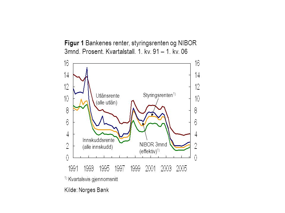 Figur 1 Bankenes renter, styringsrenten og NIBOR 3mnd. Prosent