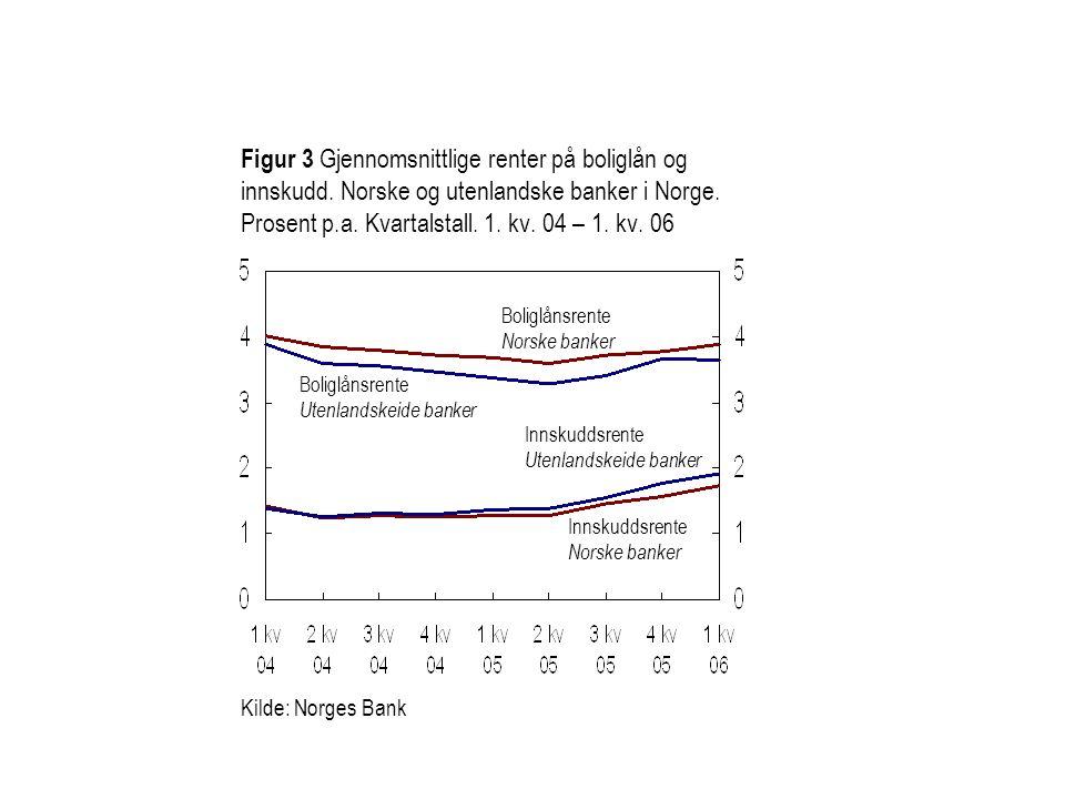 Figur 3 Gjennomsnittlige renter på boliglån og innskudd