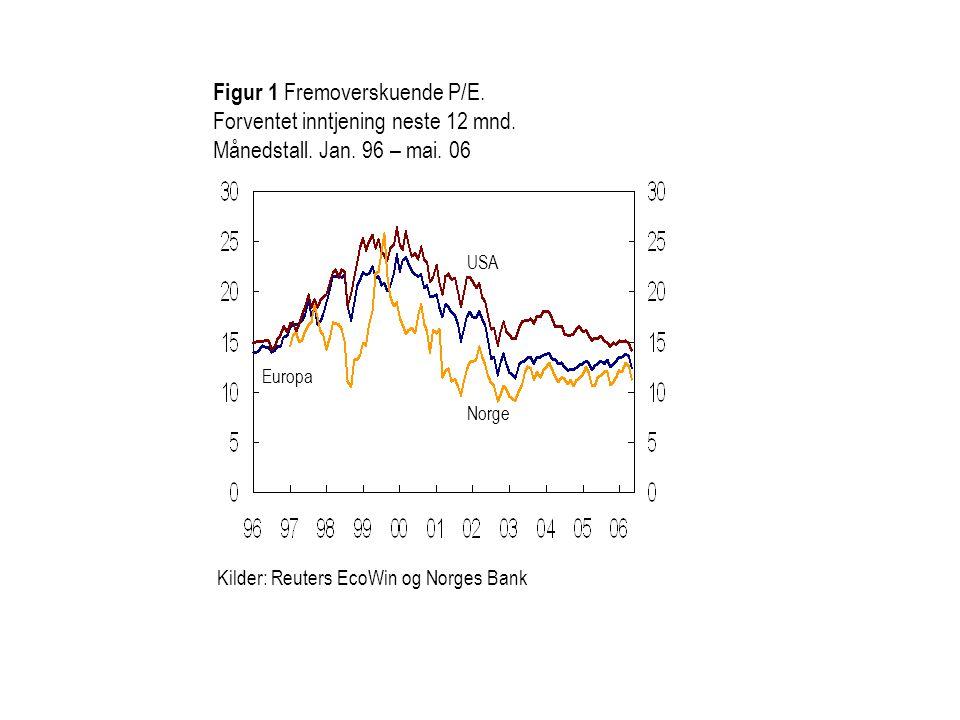 Figur 1 Fremoverskuende P/E. Forventet inntjening neste 12 mnd.