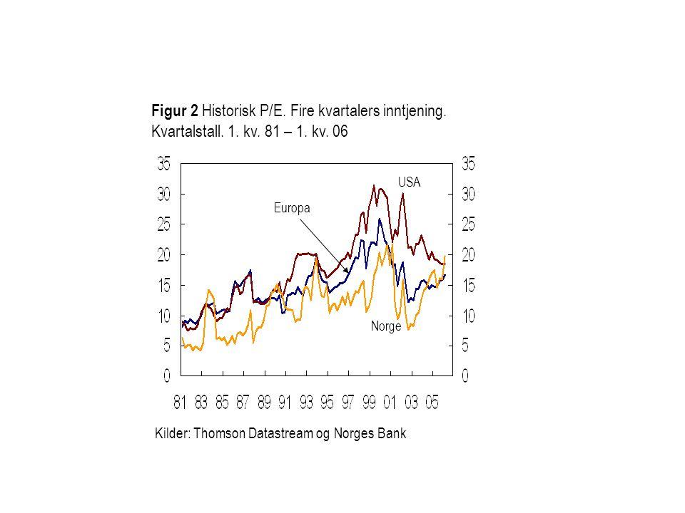 Figur 2 Historisk P/E. Fire kvartalers inntjening. Kvartalstall. 1. kv