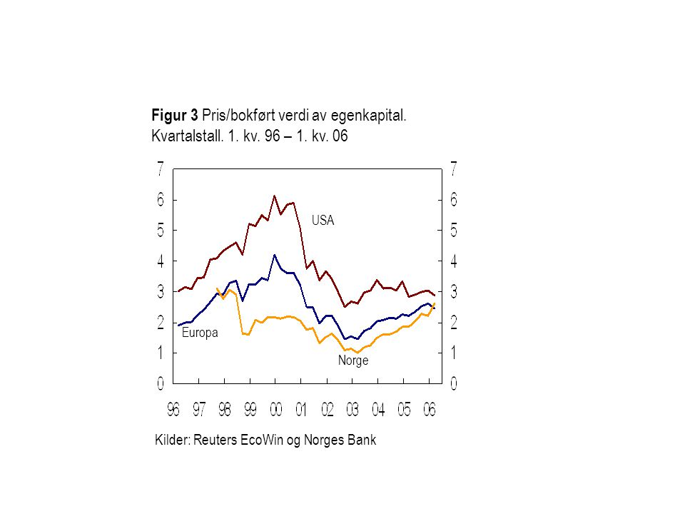 Figur 3 Pris/bokført verdi av egenkapital. Kvartalstall. 1. kv. 96 – 1