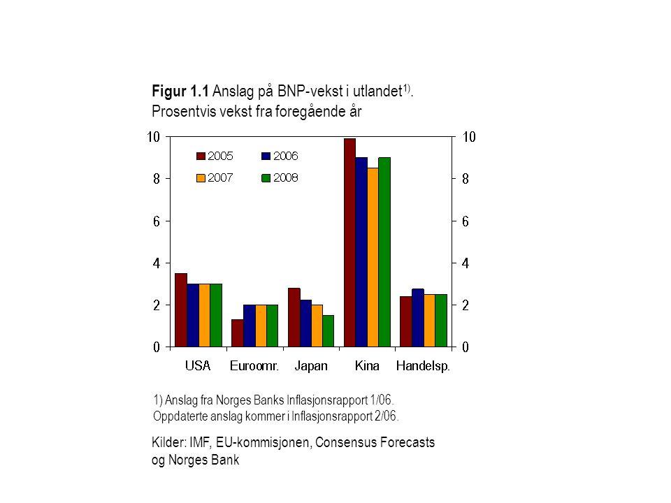 Figur 1. 1 Anslag på BNP-vekst i utlandet1)