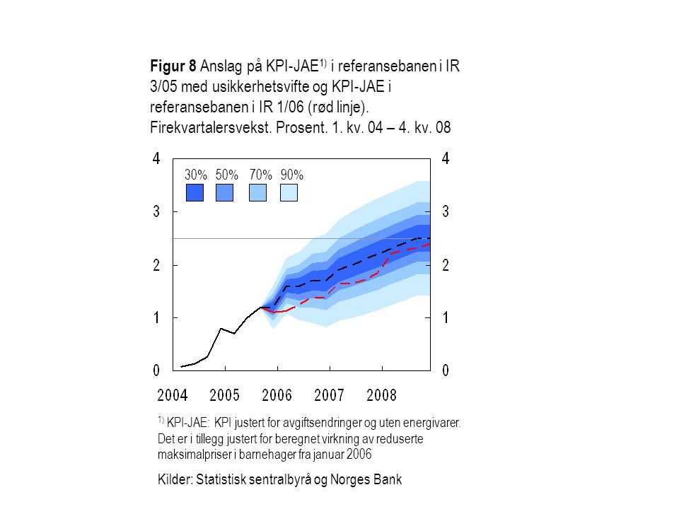 Figur 8 Anslag på KPI-JAE1) i referansebanen i IR 3/05 med usikkerhetsvifte og KPI-JAE i referansebanen i IR 1/06 (rød linje). Firekvartalersvekst. Prosent. 1. kv. 04 – 4. kv. 08