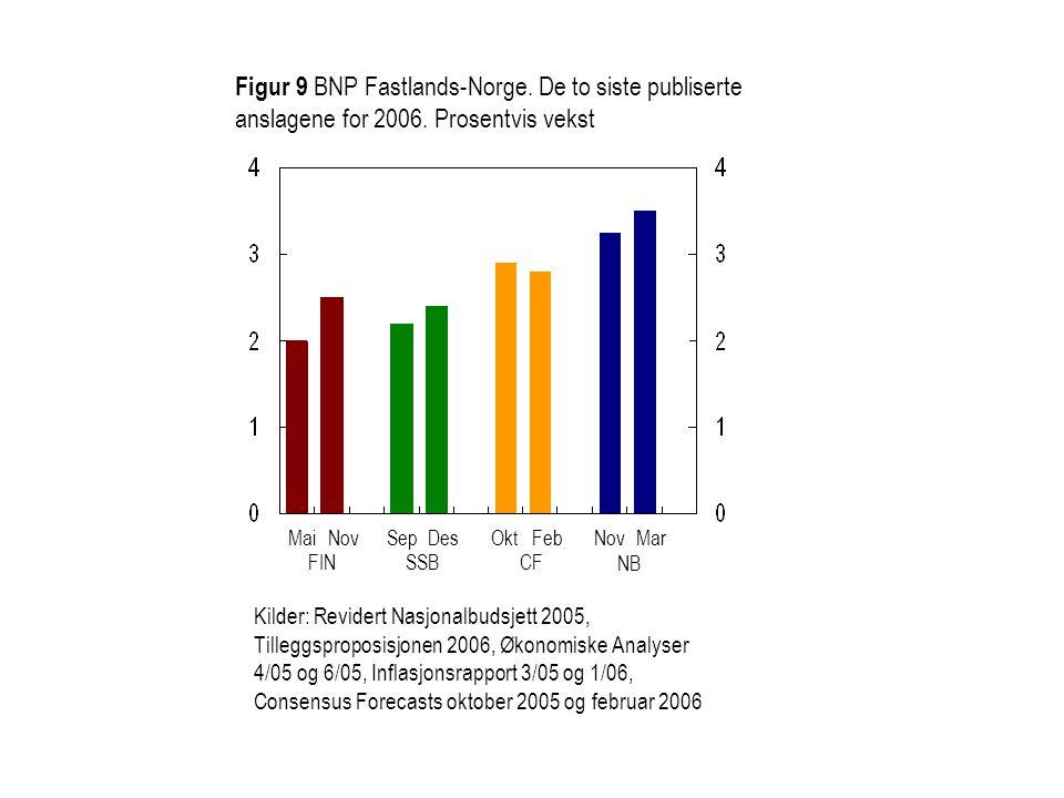 Figur 9 BNP Fastlands-Norge. De to siste publiserte anslagene for 2006