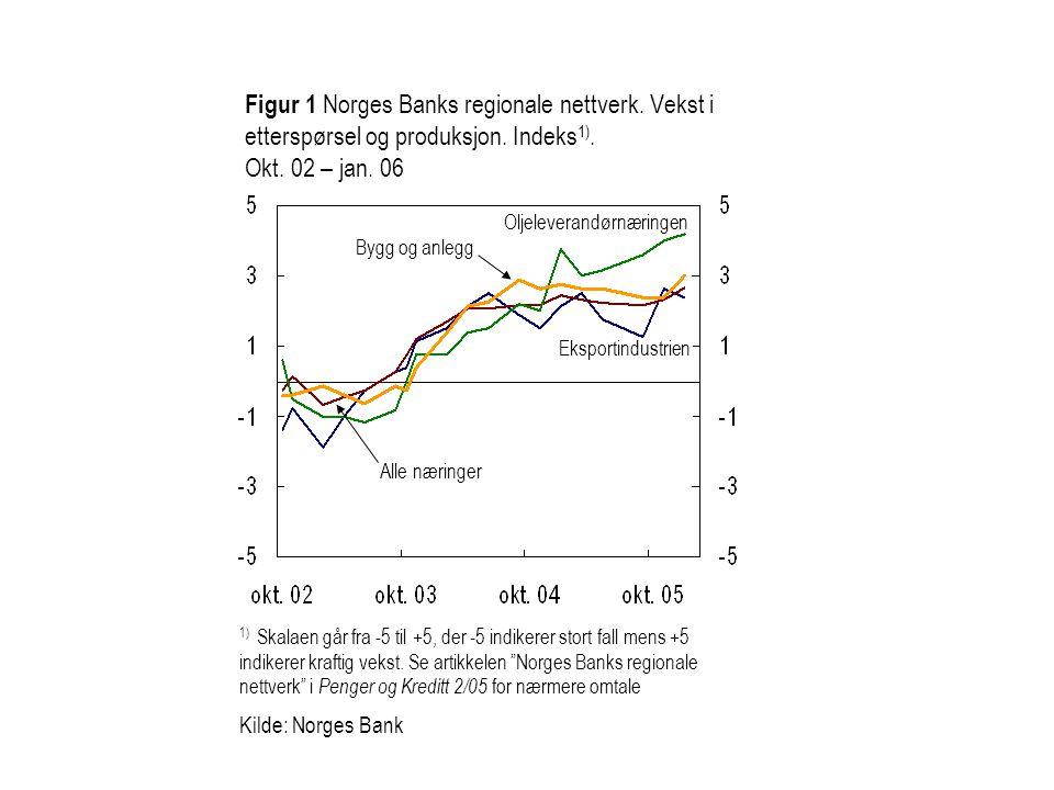 Figur 1 Norges Banks regionale nettverk