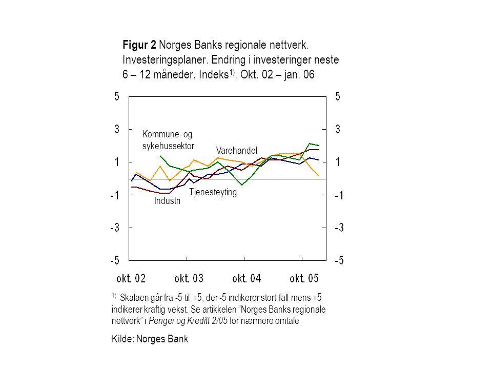 Figur 2 Norges Banks regionale nettverk. Investeringsplaner