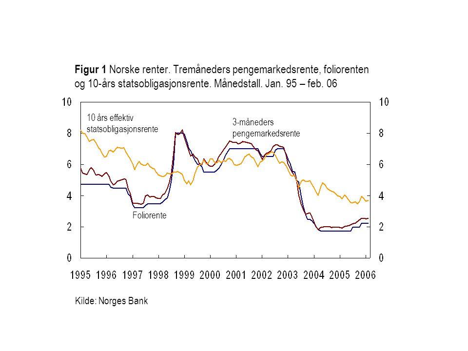 Figur 1 Norske renter. Tremåneders pengemarkedsrente, foliorenten og 10-års statsobligasjonsrente. Månedstall. Jan. 95 – feb. 06