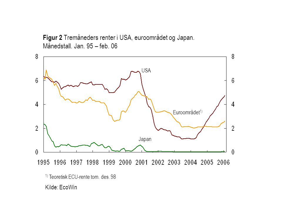 Figur 2 Tremåneders renter i USA, euroområdet og Japan. Månedstall. Jan. 95 – feb. 06