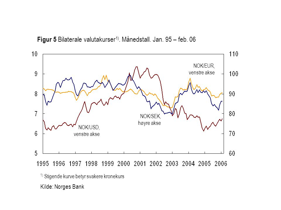 Figur 5 Bilaterale valutakurser1). Månedstall. Jan. 95 – feb. 06