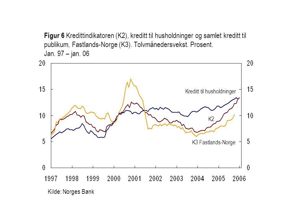 Figur 6 Kredittindikatoren (K2), kreditt til husholdninger og samlet kreditt til publikum, Fastlands-Norge (K3). Tolvmånedersvekst. Prosent. Jan. 97 – jan. 06
