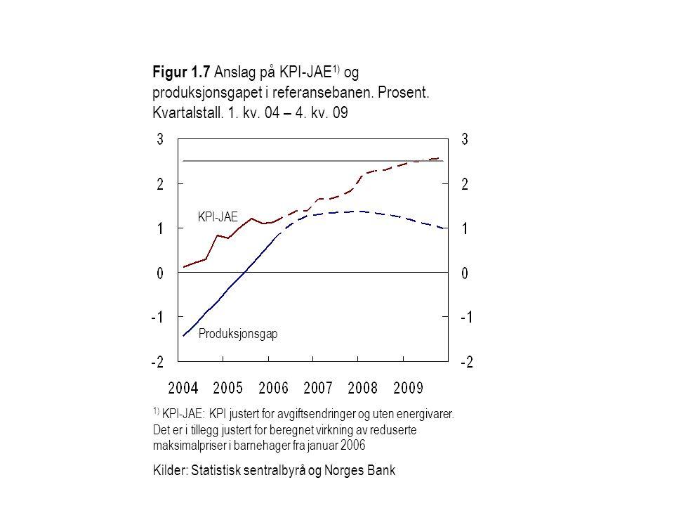 Figur 1. 7 Anslag på KPI-JAE1) og produksjonsgapet i referansebanen