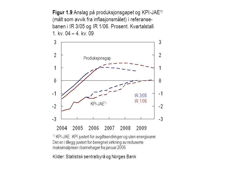 Figur 1.9 Anslag på produksjonsgapet og KPI-JAE1) (målt som avvik fra inflasjonsmålet) i referanse-banen i IR 3/05 og IR 1/06. Prosent. Kvartalstall. 1. kv. 04 – 4. kv. 09