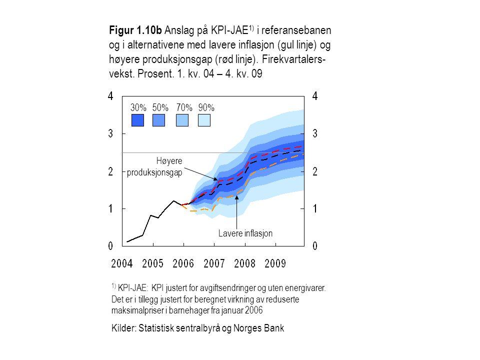 Figur 1.10b Anslag på KPI-JAE1) i referansebanen og i alternativene med lavere inflasjon (gul linje) og høyere produksjonsgap (rød linje). Firekvartalers-vekst. Prosent. 1. kv. 04 – 4. kv. 09